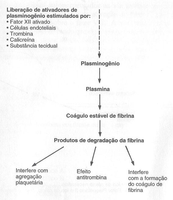 Liberação de ativadores de plasmiogenio
