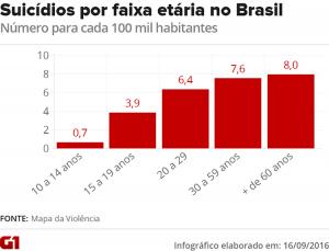 G1 - 2016 - Suicídios por faixa etária no Brasil