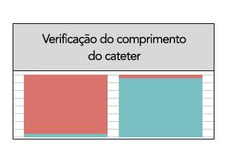 Figura 1: Verificação do comprimento do cateter enteral 1x por plantão
