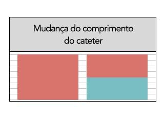 Figura 2: Mudança do comprimento do cateter enteral