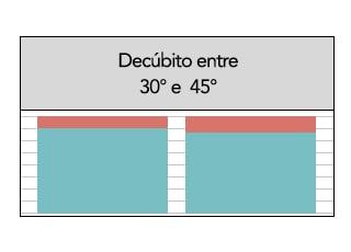 Figura 3: Decúbito entre 30o e 45o durante a alimentação